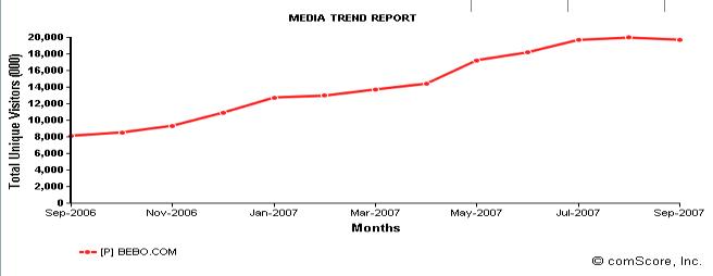 bebo-chart.png