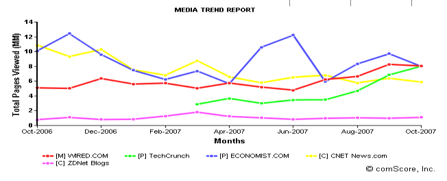 comscore-tc-news-wired-chart.png