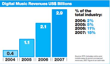Global Digital Music Sales