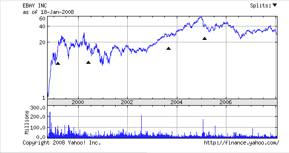 ebay-10-year-chart.png