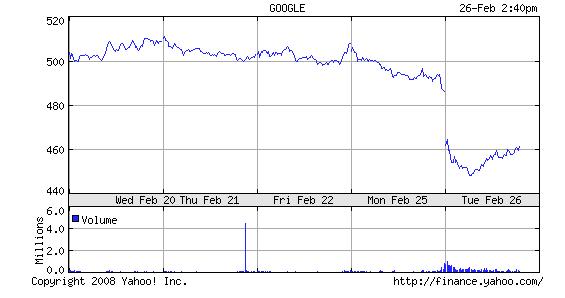 goog-chart-225.png