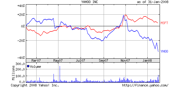 msft-yhoo-chart.png