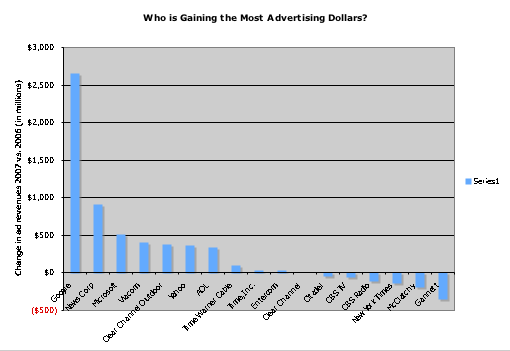 ad-marketshare-bar-chart.png