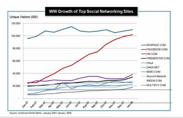 comscore-dw-social-networks.png