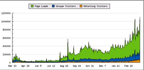 justintv-graph.png