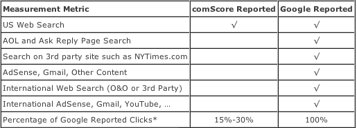 comscore-paid-clicks-table.png