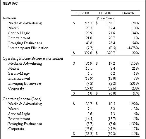 iac-finacials-q108.png
