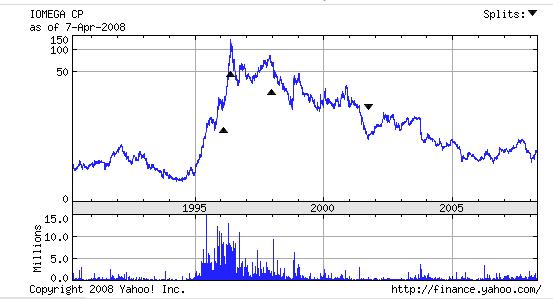 iomega-chart.png
