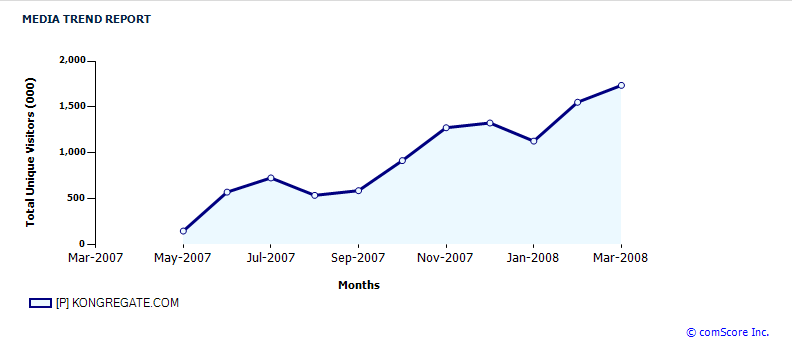 kongregate-chart.png