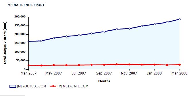 metacafe-vs-youtube-chart.png