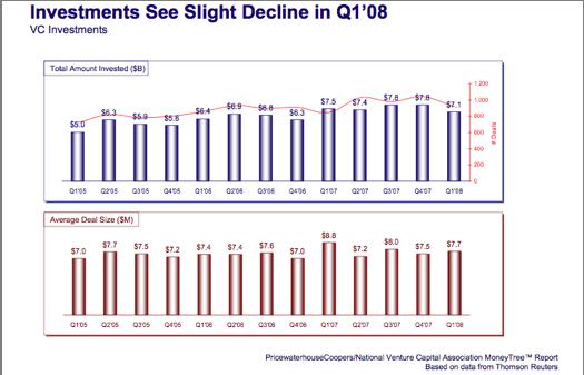 vc-deal-chart-1q08-1a.png