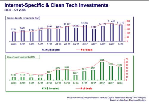 vc-deal-chart-1q08-4a.png