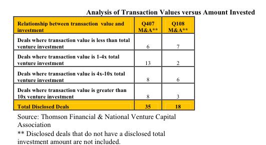 vc-transaction-analysis.png