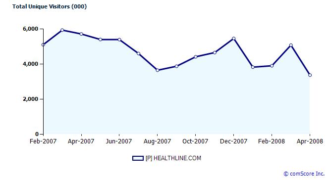 healthline-chart.png