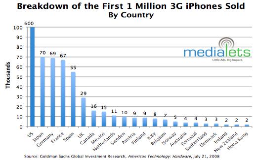 iPhone: так був все таки успіх?