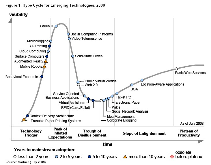 http://www.techcrunch.com/wp-content/uploads/2008/08/gartner-hype-cycle1.jpg