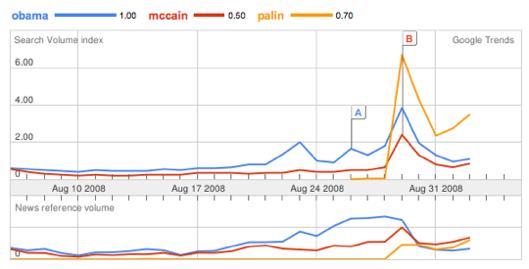McCain vs. Obama vs. Palin