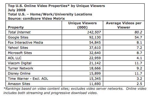 Videos viewed
