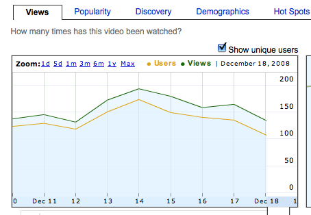 YouTube Unveils Unique View Counts  Now You Can Tell If Your