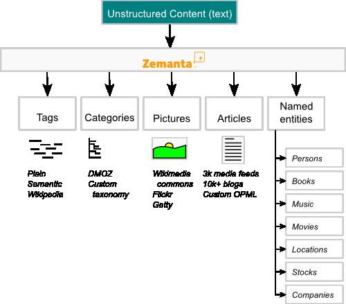 Zemanta Launches Public API To Fuel Content Suggestion