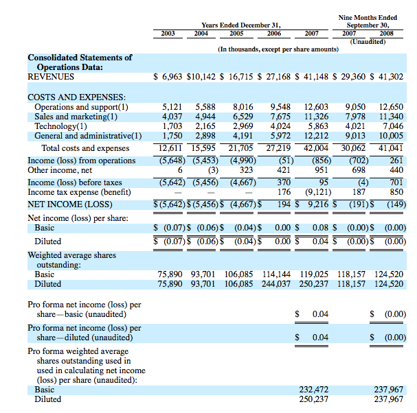 Reliance worldwide corporation ipo related cost operating expense