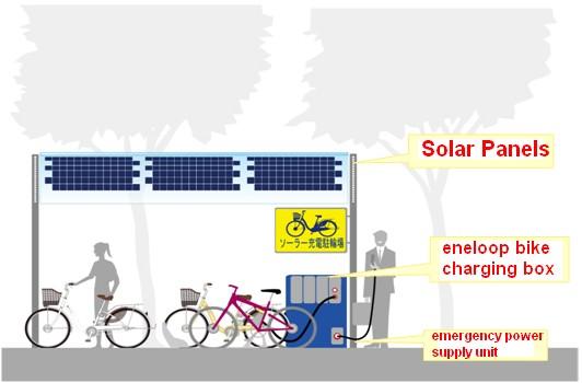 eneloop_solar_station