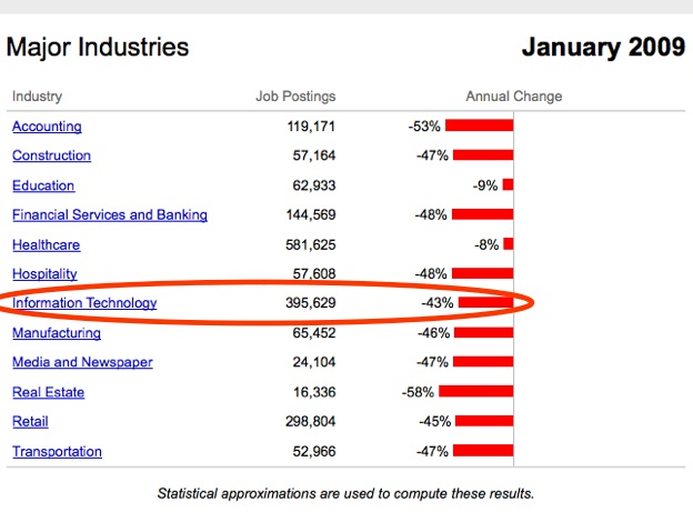 Indeed's New Industry Trends Point To Where The Jobs Are