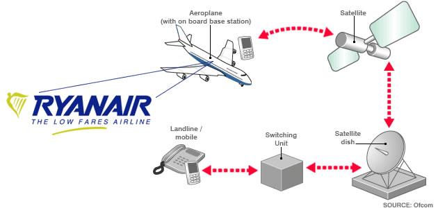 ryanair-mobile-service