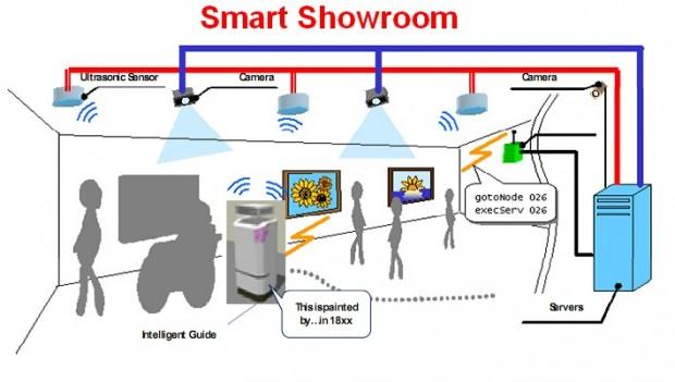 smart_showroom