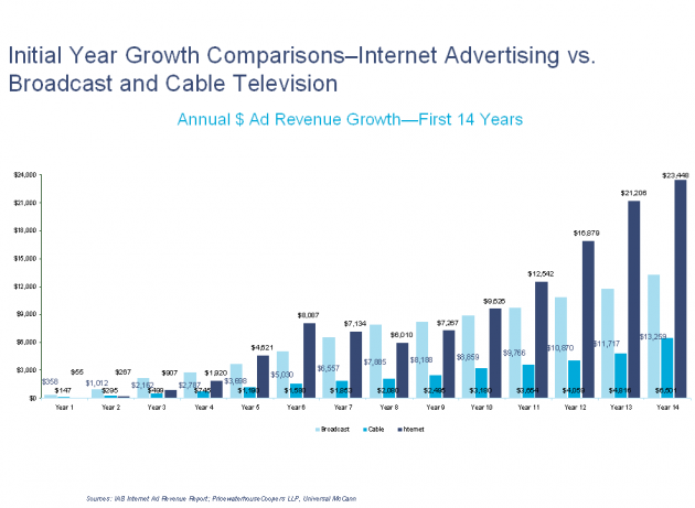 14year-comparisn-internet-vs-tv