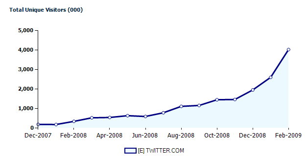 Twitter Growth Through March 2009