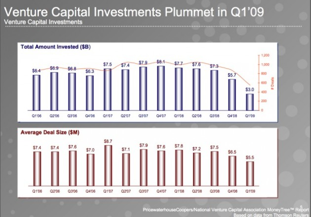 VC investments in Q1 2009