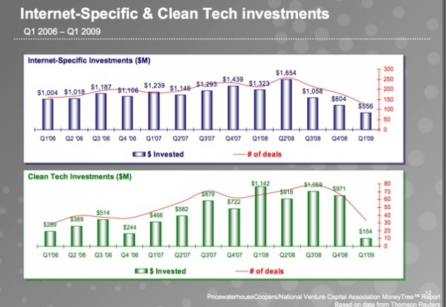 1q09-vc-internet_clean-tech-deals