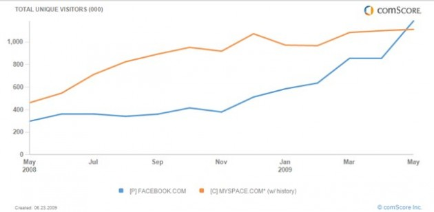 fb-vs-myspace-brazil