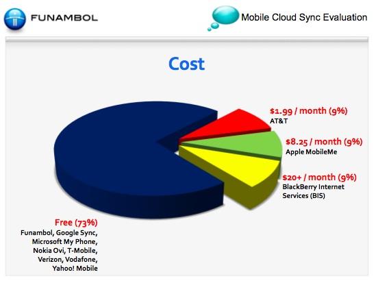 funambol-cost-chart