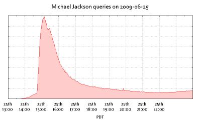 Michael Jackson searches on Google.
