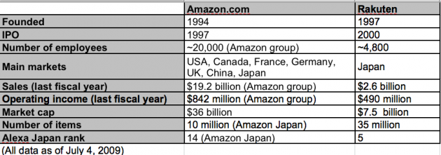 amazon_rakuten_comparison