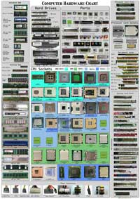 hardware-chart