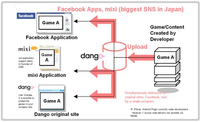 dango_service