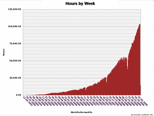 odesk-hours-by-week-200908