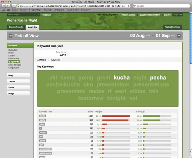 pressarmy-screenshot-analytics-keywords