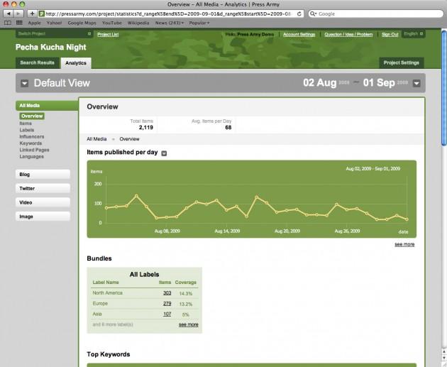 pressarmy-screenshot-analytics-overview