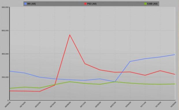 Weekly Sales Worldwide (Sep-Oct)