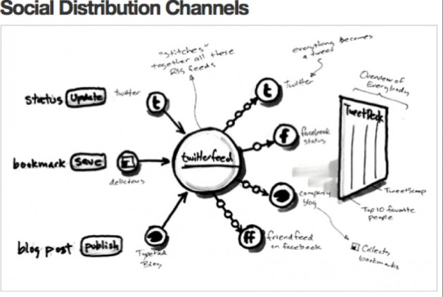 socialnewsdiagram