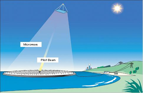 Space Solar Power System