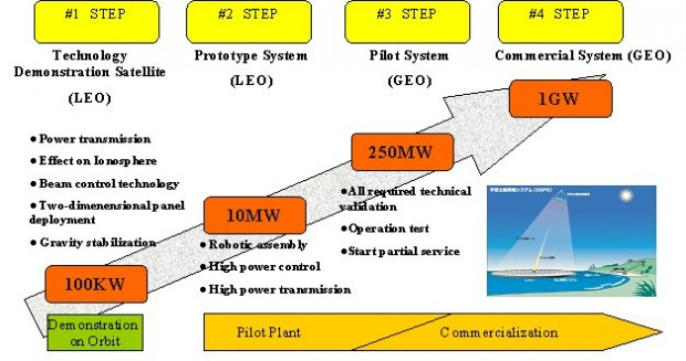 Space Solar Power System_2