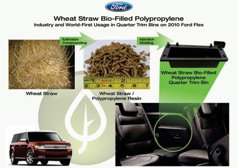 Wheat-Straw-ford-bioplastic