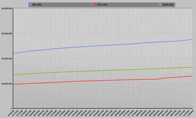 Cumulative Year To Date Sales Worldwide