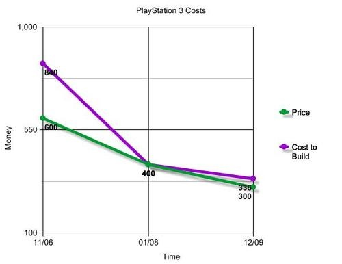 500x_ps3costs