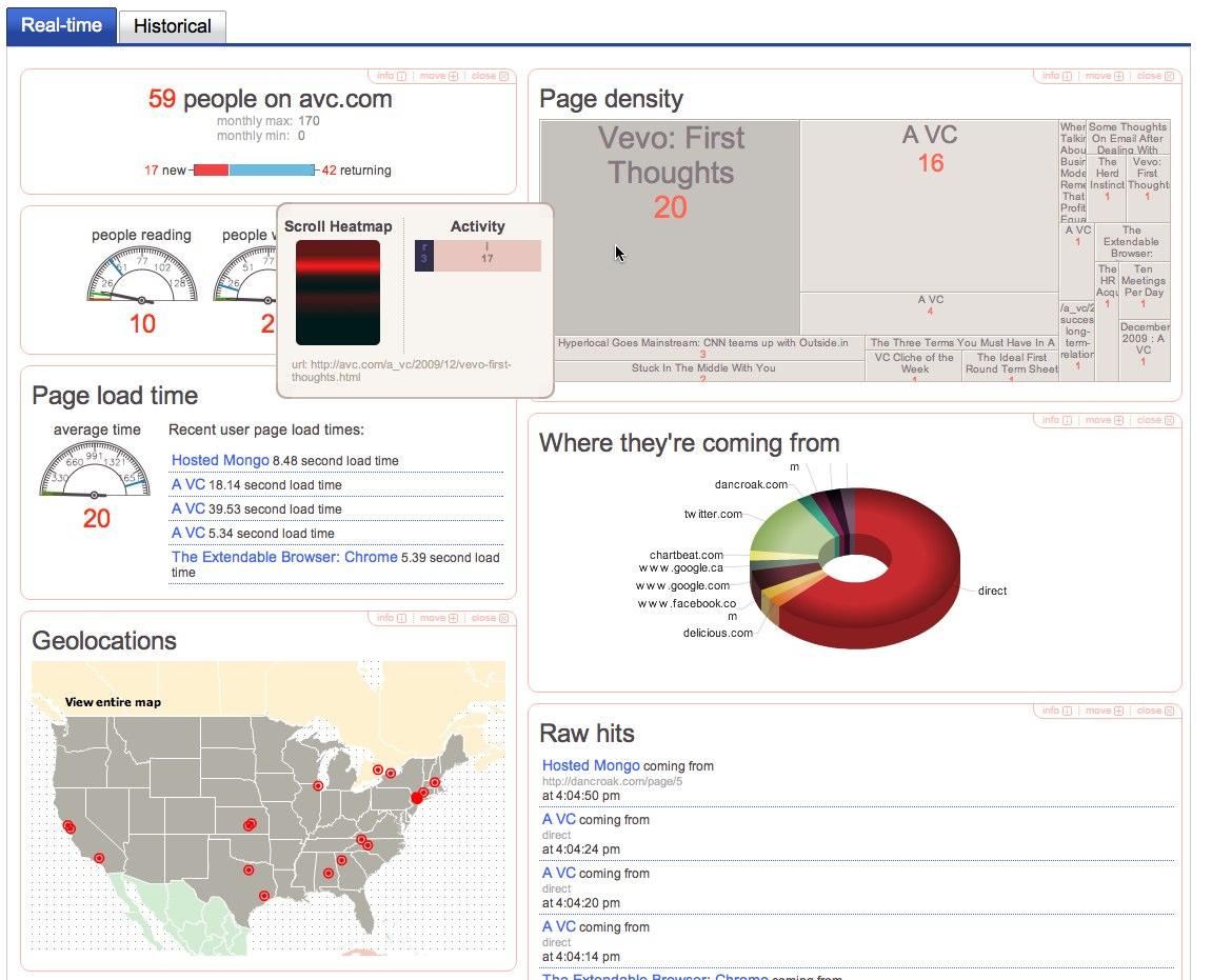 chartbeat analytics